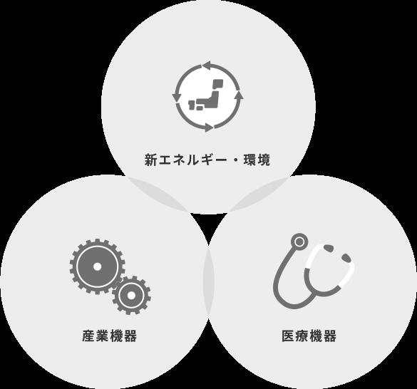 新エネルギー・環境、産業機器、医療機器のアイコン